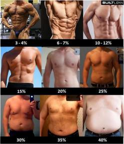 #Forever Fitness #Motivations - Like, Comment Re-Pin! :) Thanks!!: Body Fat, But, Bodyfat, Fat Percentage, Weight Loss, Fitness, Motivation, Health, Workout