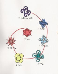 What a beautiful way to look at the chakras.: Inspiration, Quotes, Tattoos, Art, Soul, Meditation, Spirituality, Yoga, Chakras