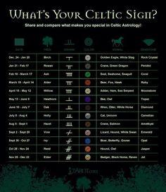 Celtic Astrology...because Roman astrology is so mainstream