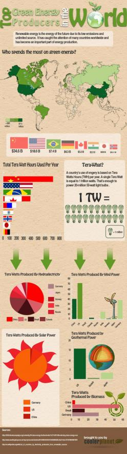 http://www.diywindturbine.us/energy2green-review.html Energy 2 Green product review. Top Green Energy Producers In The World: Infographic Green, Top Greenenergy, Electricity Infographics, Energy Infographics, Greenenergy Producers, Green Infograph Ic S, U