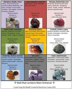 How to incorporate crystals into Feng Shui practice. Only, I use compass feng shui so self career is north & so on...: Fengshui, Gemstones, Feng Shui, Crystals Stones, Shui Rocks, Gems Crystals Rocks Minerals, Crystals Talismans Stones