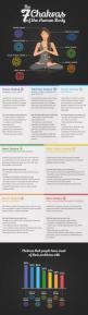 Understanding chakra energy and cleansing chakras.: The Human Body, Yoga Chakra, Understanding Chakra, Yoga Infographic, Cleansing Chakras, Chakras Infographic, Chakra Energy, Chakra Healing