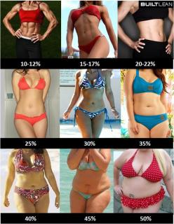 body fat percentage women Body Fat Percentage Pictures Of Men & Women   (this is amazing to see): Body Fat, Inspiration, Bodyfat, Weight Loss, Healthy, Fitness Motivation, Fat Percentages, Weightloss, Workout