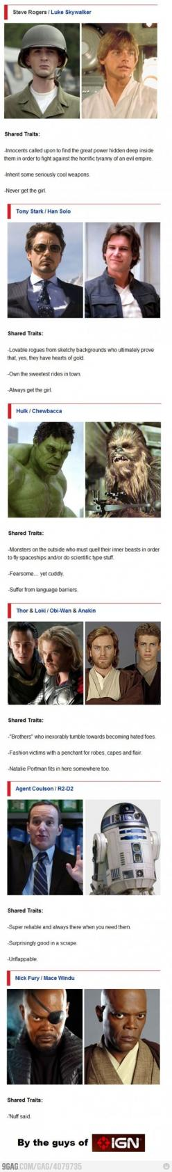 Comparing the characters in The Avengers to characters in Star Wars.  Natalie Portman fits in here somewhere, too.: Nerd, Epic Ign, Avengers Starwars, Avengers Star Wars, Wars Comparison, Portman Fits, Fandom, Star Wars Avengers, The Avengers
