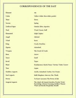Correspondences of the East Created by Moonlight Musings https://www.facebook.com/pages/Moonlight-Musings/255513267917738: Mystic, Book, Pagan, Elemental, Forest, East