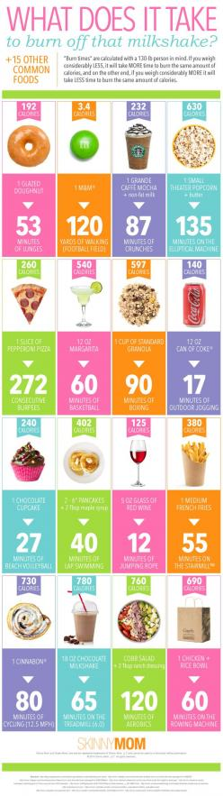 Discover The Nutrition Product Every One Is Talking About! Read detailed review http://www.slimmingproductsonline.com/venus-factor-review/: Health Fitness, Fitness Chart, Diet, Burning Calories, Fitness Nutrition, Junk Food, Exercise, Fitness Motivation