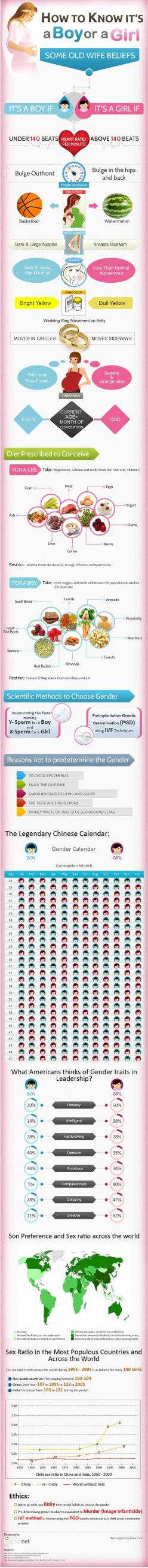 How to Know it's a Boy or a Girl Infographic - This is so fun even if it may not be true.: Its A Boy, Girl, Pregnancy Tips, Future Babies, Future Baby, Wives Tales, Chinese Calendar, Pregnancy Baby, Baby Stuff