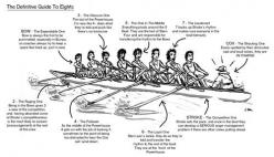 in an 8+ the guide to what each seat does and says. #rowing: Rowing Inspiration, Costal Rowing, Rowing Crewing, Rowing Stuff, Athlete Rowing, Rowing 3, Crew Rowing Funny, Attention Row