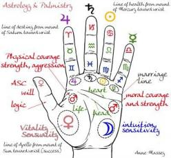 Research suggests the higher your self-esteem the happier a life you will have. What is Your Self-Esteem Level? How comfortable are you with yourself? Click Here to Read More = http://infoselfdevelopment.com/: Zodiac Signs, Astrology Palmistry, Hands, Tar