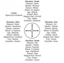 *Wicca Teachings (FB)*    Here is a chart with very good Explanations of the Elemental quarters.: Wicca Pagan Magic Witch, Magical Elements, Celtic Wiccan Pagan, Elemental Quarter, Forest, Wiccan Crafts, Wicca Paganism Spirituality, Wiccan Things