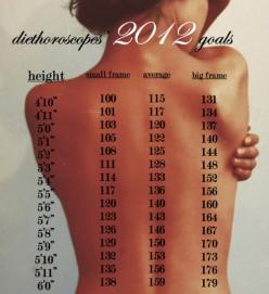 FINALLY.  A chart that shows DIFFERENT body shapes.: Weight Chart, Weight Loss, Fitness, Healthy Weights, Goal Weight, Weightloss, Weight Goal, Workout