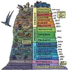 Geology - History of Rock