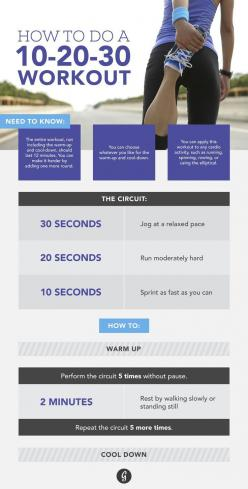 The Interval Workout That You'll Actually Love  Getting tired of just running endlessly on the treadmill? Try out this 10-20-30 workout and you'll never be bored again!: Interval Workouts, Youll, Health Fitness, 10 20 30 Workout, Running Endlessly