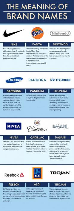 The Meaning Of Brand Names... My favorite is Kodak (click for more): Infographic Ideafire, Informational Infographics
