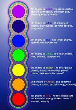 STRENGTHENING YOUR CHAKRAS helps to strengthen you.  Meditate on the colors. Which colors come in strong and which don't? Which ever is harder to see is the one you are needing to work on.  This chart includes simple explanations of what the colors ar