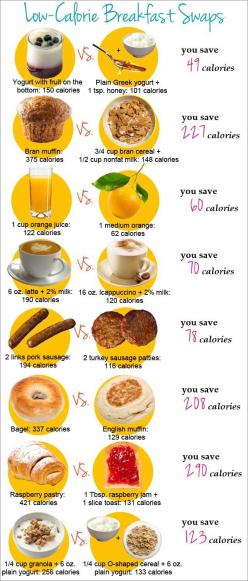 Breakfast swaps, week of 10/13/13: Plan ahead for your healthy breakfasts this week!: Idea, Breakfast Swaps, Healthy Choice, Healthy Breakfast Food, Low Calorie Breakfast, Healthy Eating, Low Calorie Food, Healthy Food Swap