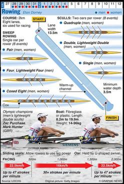 """i want anyone who doesn't row but wants to chit-chat with me about rowing to read this first; please don't talk to me about those boats with """"20 people"""" in them.: Rowing Infographic, Water Sports, Olympics Rowing, Graphics Sports, 2012 Oly"""