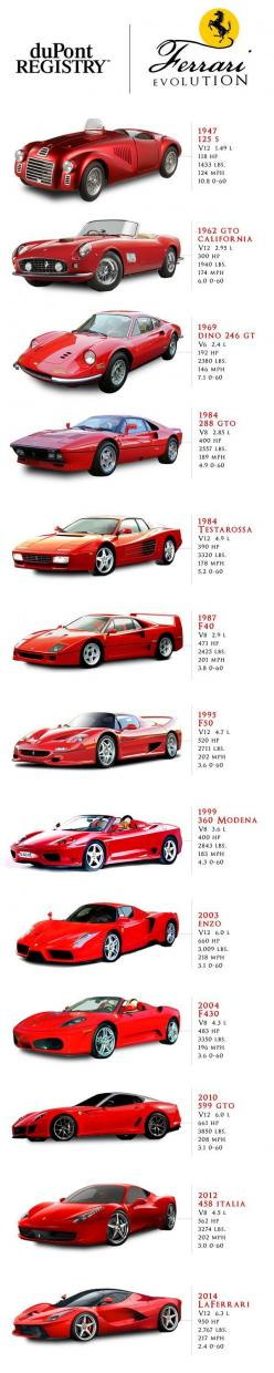 Cars | Tipsögraphic | More cars tips at http://www.tipsographic.com/: Ferrari Cars, Ferrari Evolution, Cars, Dreamcars