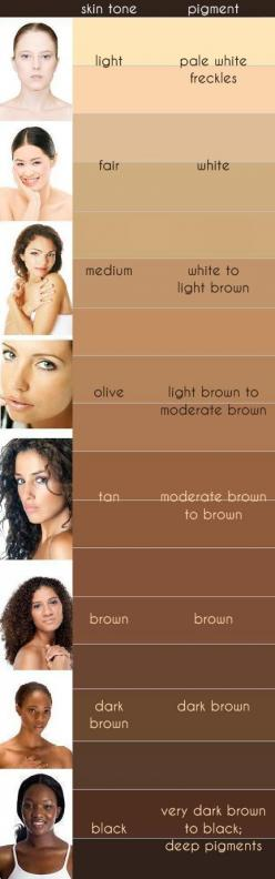 Ladies I know I'm not the only one wondering what skin tone I am when it comes to choosing the right make up to match our skin well here's a little help: Skin Well, Makeup Foundation, Hair Colors, Skin Tones, Olive Skin Tone, Tone Chart, Color Cha