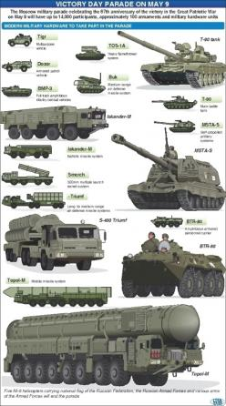 New and modern equipment of the Russian forces. Infographic from Itar-Tass for the 9 May Victory Parade: Military Vehicles Tanks, Armored Vehicles, Vehicle Photos, Tanks Afv Apc, Military Photos, Military Tanks, Armoured Vehicles, Tanks Apc, Armor Tanks A