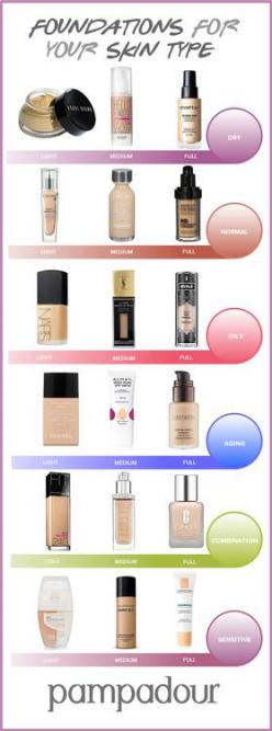 There are so many exciting new trends to try in 2015, but none of them will look quite right without the perfect base. Foundation can make or break your makeup look. Since there are so many different formulas on the market, it may be hard to choose which