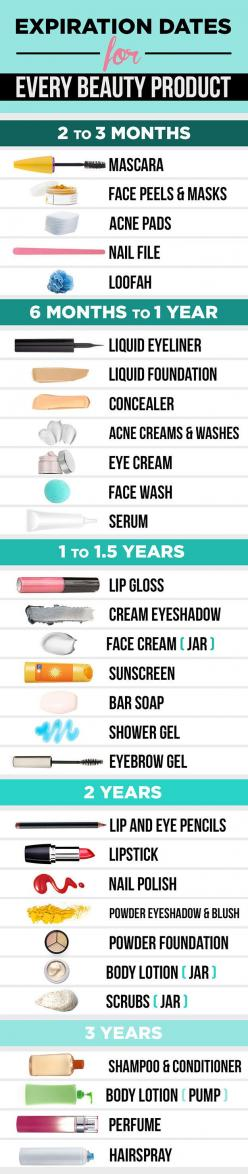 This is exactly how long you should be keeping every beauty product you own. - Makeup and skin care expiration dates: Beauty Tips, Makeup Chart, Product Expiration, Beauty Products, Expirationdates, Beautytips, Expiration Dates