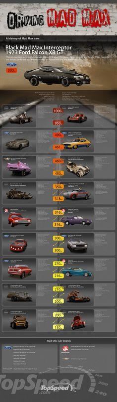 The Mad Max History of Cars