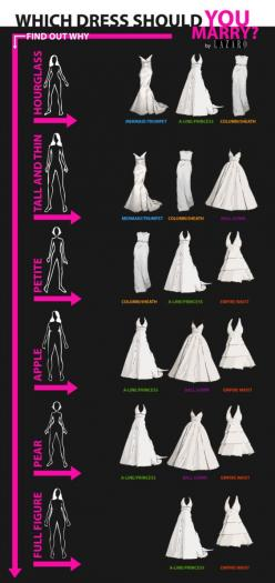 Now, the dress. The most important part is finding the right silhouette that suits your body type. See Larazo's explanation below.
