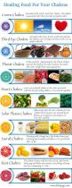 Food for balancing and healing your chakras: http://www.dahnyoga.com/yoga-life/2081/3/Food-for-Chakra-Healing: Healing Foods, Yoga Chakra, Chakra Food, Reiki Chakra, Health, Chakras, Chakra Healing