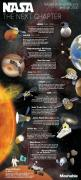 In honor of NASA's 55th Anniversary we put together this infographic that shows NASA's planned expeditions through 2030.: 2030, Planned Missions, Final Frontier, Nasa S Planned, Infographic, Astronomy, Science