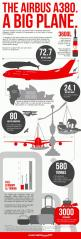 Infographic: World's Largest Passenger Aircraft, the Airbus A380: A380 Infographic, Worlds Largest, Airplane, Largest Aircraft, Aircraft Infographic, Infographics, Airbus A380
