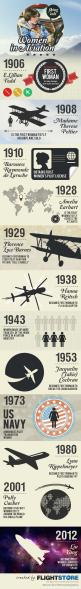 With more and more women taking to the cockpit we have looked at some of the key moments for women in aviation. From Amelia Earhart to Liu Yang, this infographic shows that when it comes to aircraft, it is definitely not just a mans world. #STEM #aviation