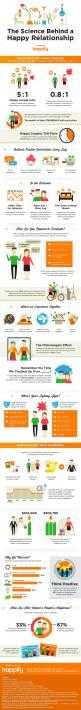The Secrets of Happy Couples by happify #Infographic #Happiness #Relationships Interesting Statistics: Happy Couples, Healthy Relationship, Happy Relationships, Info Graphic, Happy Marriage, Infographic, The Secret, Science, Kid