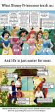 Disney Values. Oh my god thank you for  breaking it down! This is the whole reason we have false expectations!!: Disney Movies, Quotes, Disney Princesses, Disney Taught, Princesses Teach, Prince Charming, The Beast, Disney Teaches