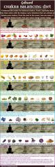 Chakras are spinning energy centers located throughout your body that influence and reflect your physical health as well as your mental, emotional and spiritual wellbeing. Balanced diet can result in balanced chakras. Here is a chart of the best #chakra #