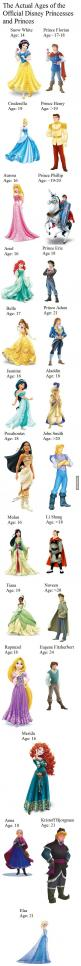 Interesting. . . Did this person just make up names for Snow White's and Cinderella's princes?: