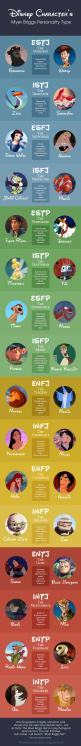 Disney Characters and their Myers-Briggs personalities.: Personality Types, Personality Tests, Disney Myer, Myer Briggs, I M Infj, Myers Briggs Personality, I M Pocahontas, Disney Characters, Snow White